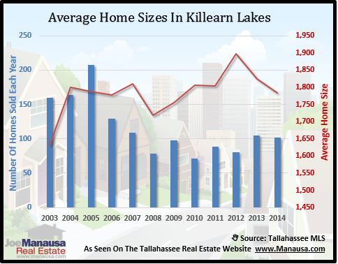 Killearn Lakes Plantation Home Sizes