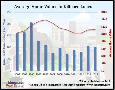 Killearn Lakes Plantation Home Values
