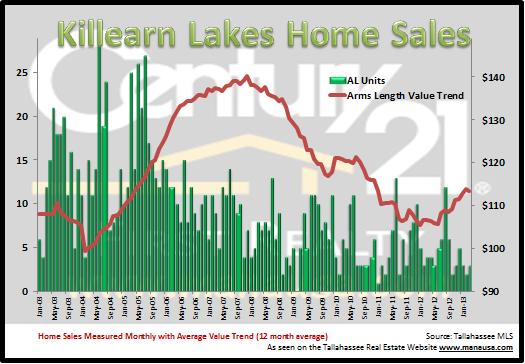 Killearn Lakes Plantation