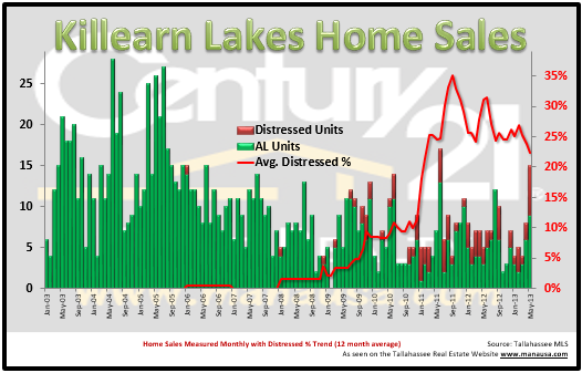 Killearn Lakes Real Estate Report