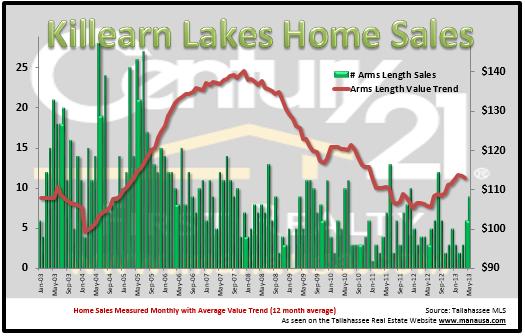 Killearn Lakes Real Estate
