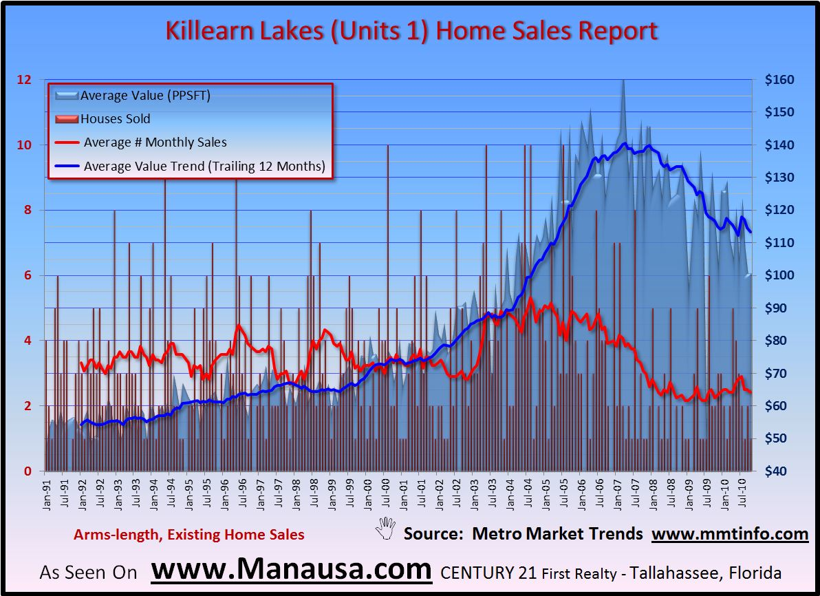 Killearn Lakes Unit 1 Home Sales Report Image