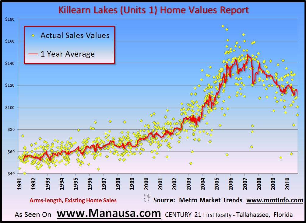 Killearn Lakes Unit 1 Home Values Report Image