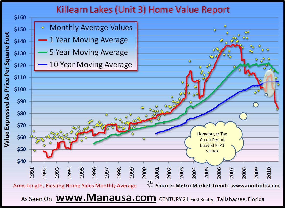Killearn Lakes Unit 3 Home Sales Report Graph Image Picture