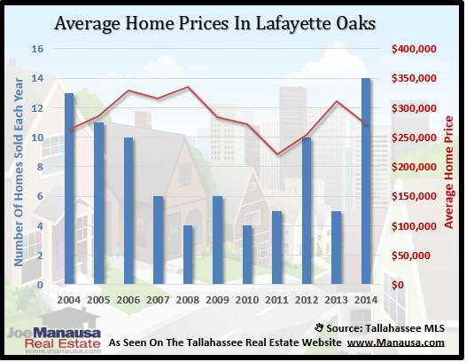 Lafayette Oaks Home Price
