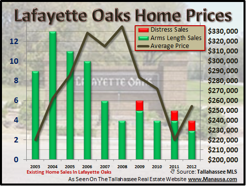 Lafayette Oaks Home Prices