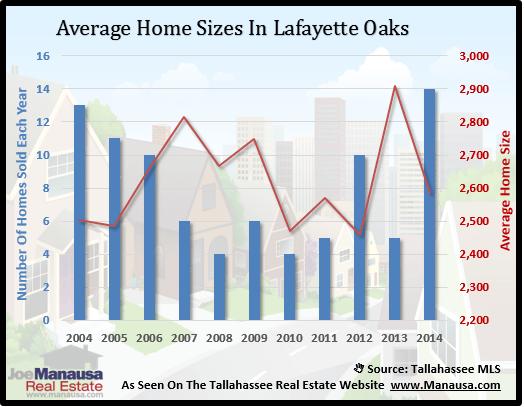 Lafayette Oaks Home Size