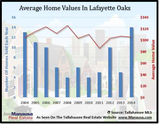 Lafayette Oaks Home Value
