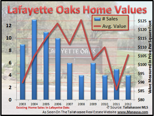 Lafayette Oaks Home Values