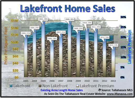 Lakefront Homes Tallahassee