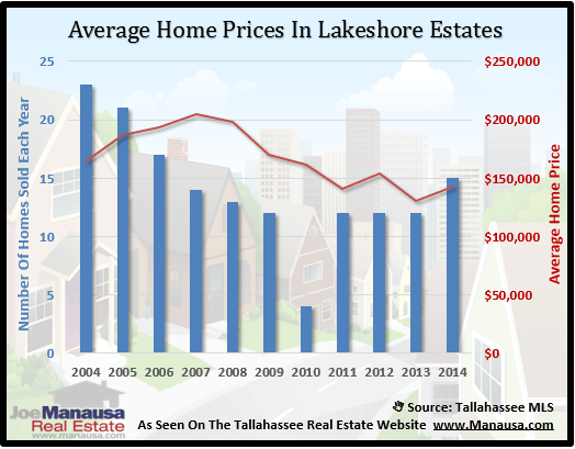 Lakeshore Estates Home Price