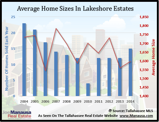 Lakeshore Estates Home Size