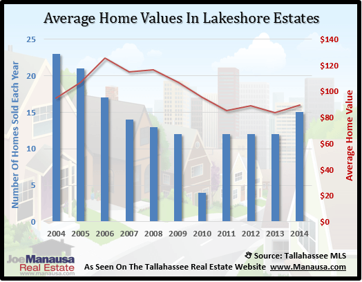 Lakeshore Estates Home Value