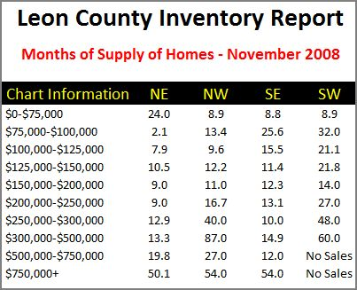 Leon County Home Inventory Report