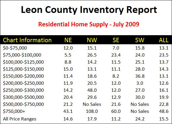 Leon County Home Inventory Statistics