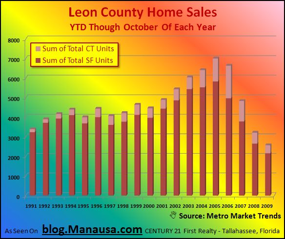 Leon County Home Sales Through October of Each Year