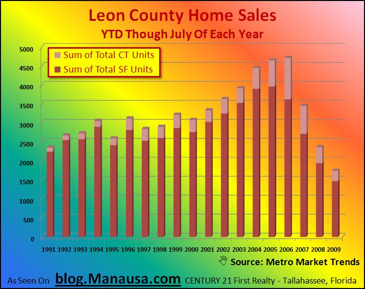 Leon County Home Sales through July