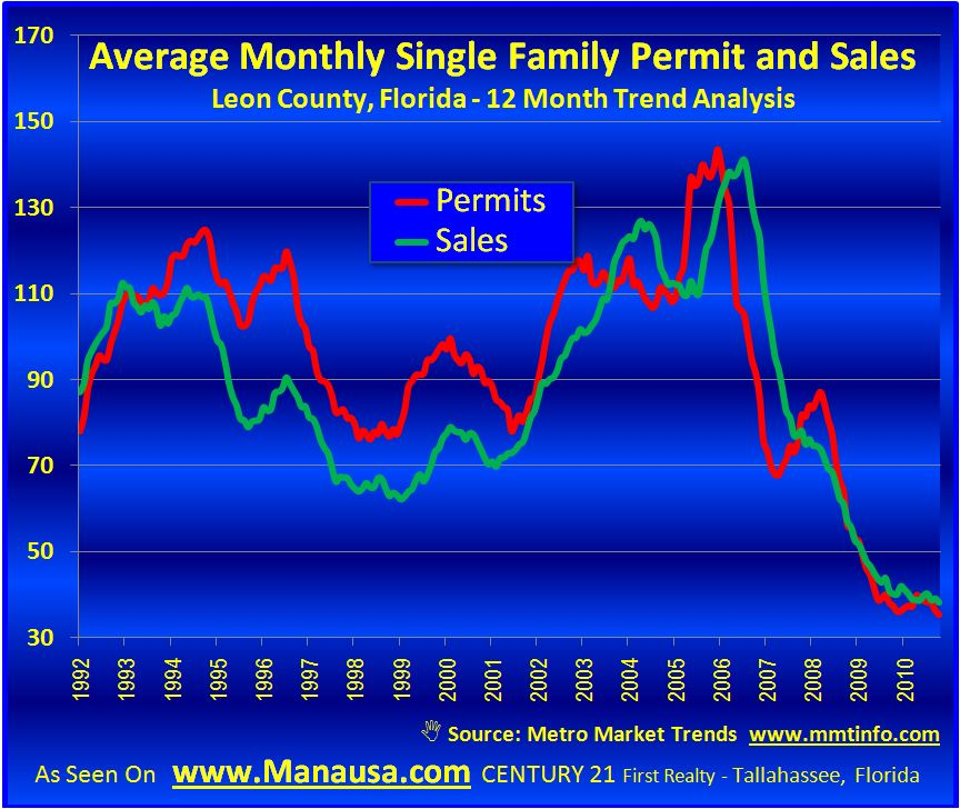 Leon County Permits And Construction Sales Graph