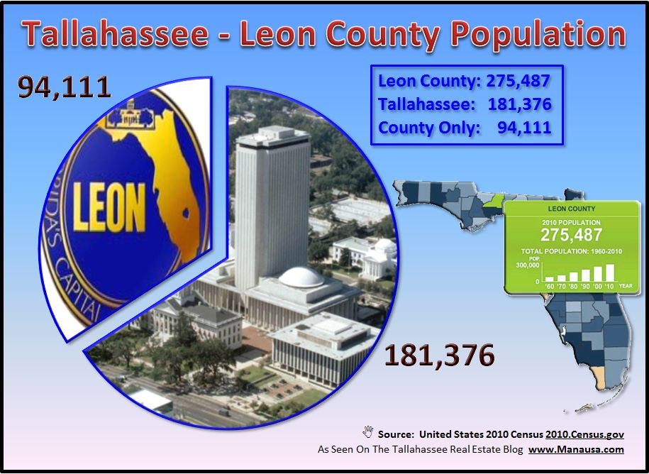 Tallahassee Leon County Population For Housing Market Equilibrium