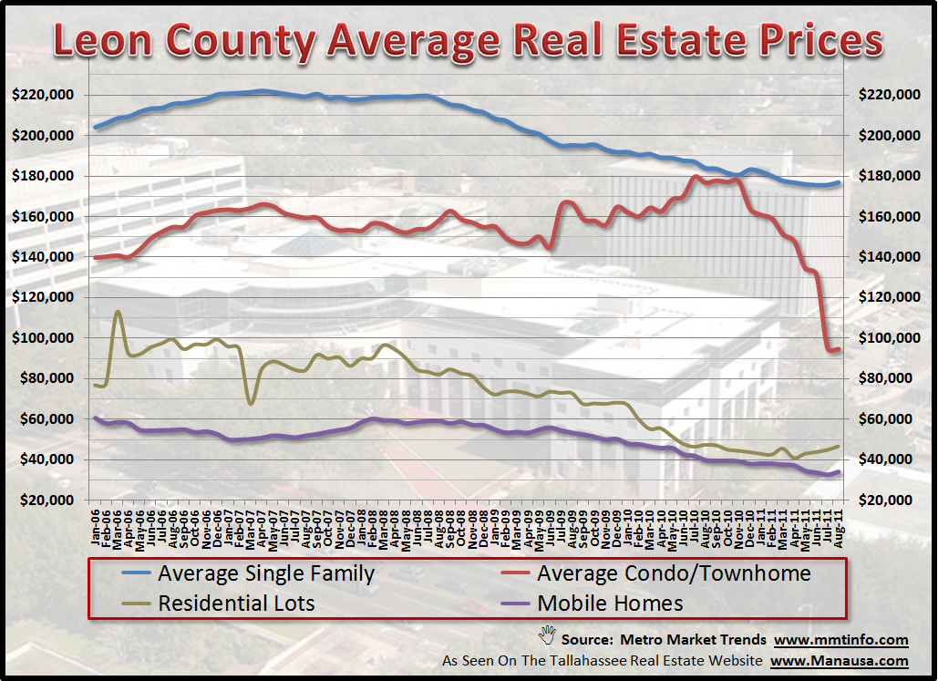 Leon County Real Estate Prices