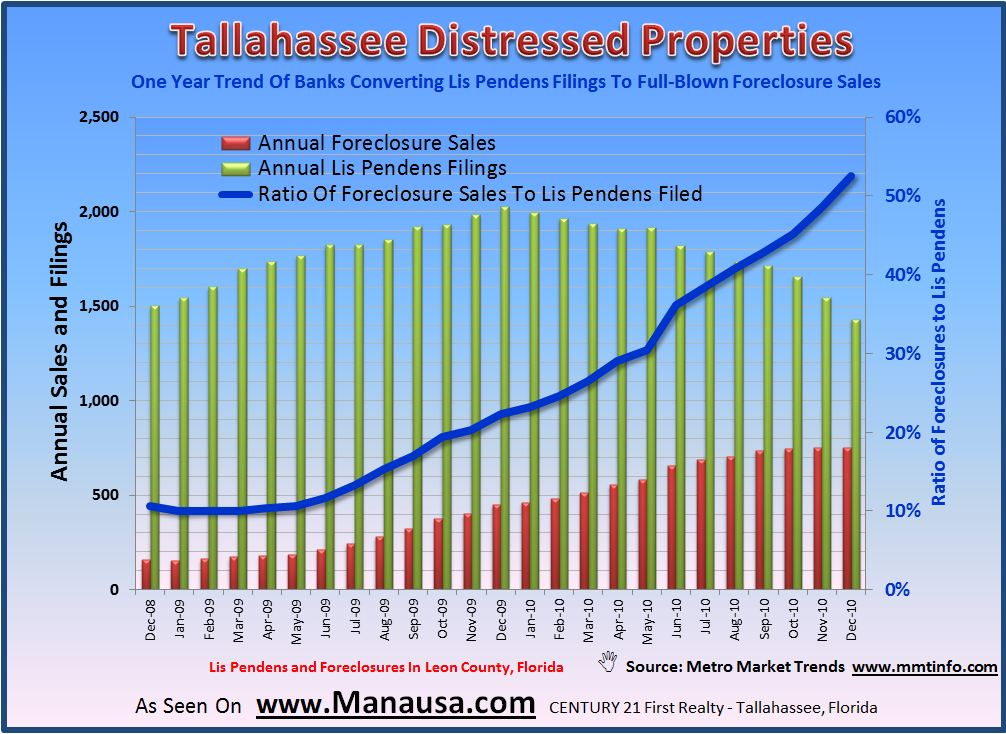 Lis Pendens And Foreclosures Graph Tallahassee Florida