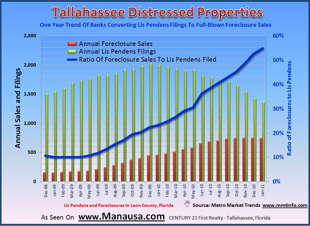 Lis Pendens And Foreclosures In Tallahassee