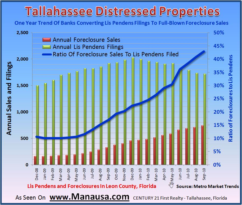 Foreclosure Listings In Tallahassee Florida