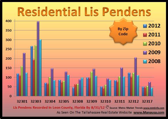 Lis Pendens By Zip Code