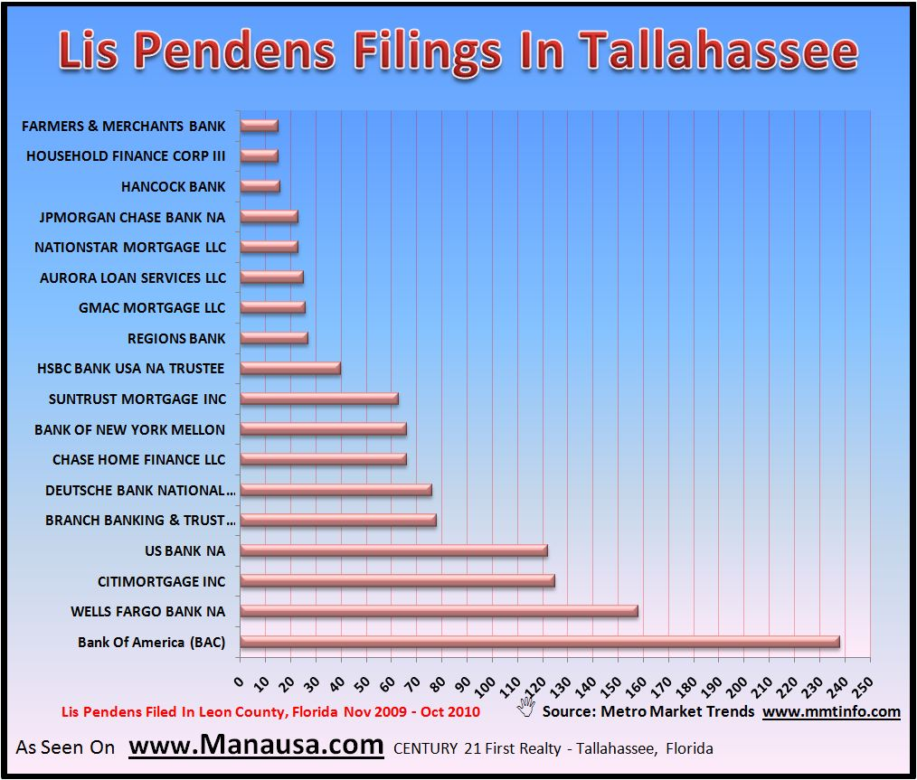 Lis Pendens Filed In Tallahassee Picture