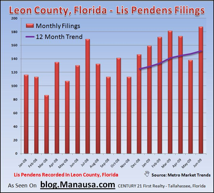 Lis Pendens Filed In Tallahassee