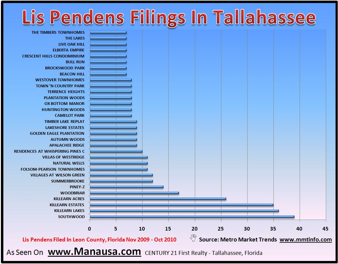 Lis Pendens Filings In Tallahassee Image