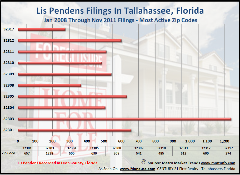 Lis Pendens Filings Tallahassee Florida Zip Codes