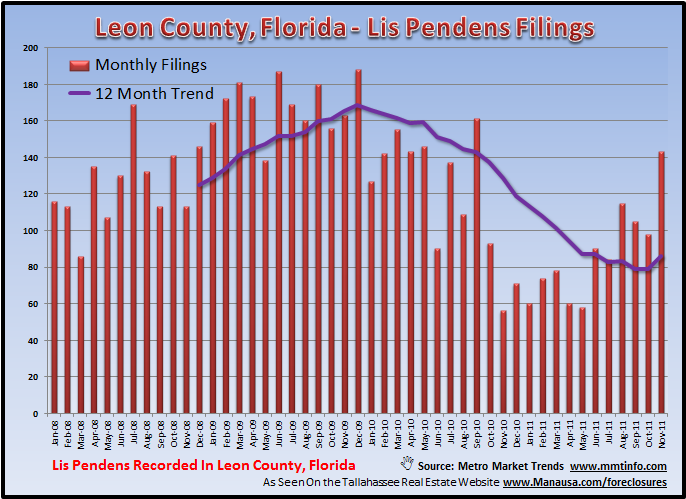 Lis Pendens Filings Trend Tallahassee Florida