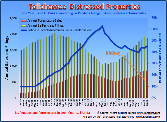 Lis Pendens Foreclosures Tallahassee Florida