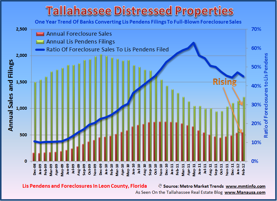 Lis Pendens Foreclosures Tallahassee
