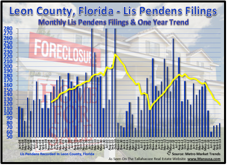 Lis Pendens Tallahassee Florida