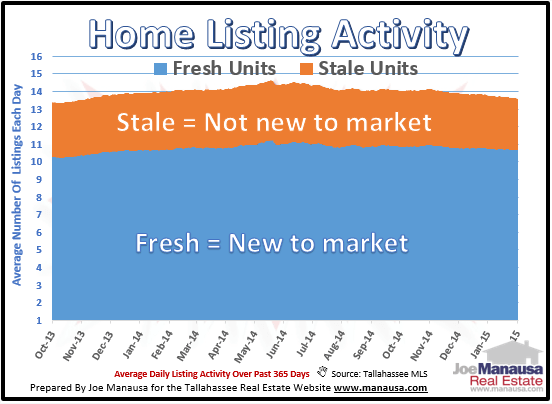 Listings New To The Market