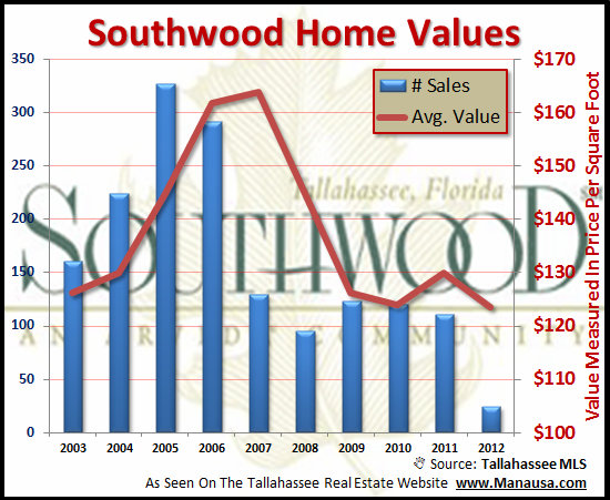 Live In Southwood Now Joe Manausa Real Estate 1140 Capital Circle SE #12A Tallahassee, FL 32301 (850) 366-8917 www.manausa.com