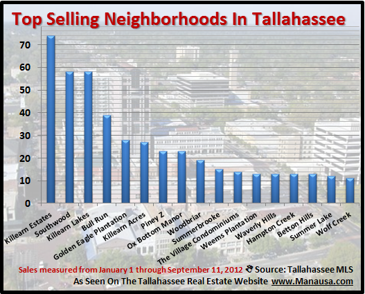 Live In Tallahassee Neighborhoods