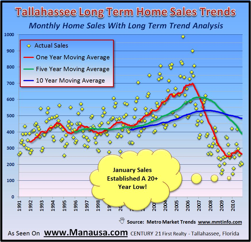 Long Term Home Sales Trends In Tallahassee