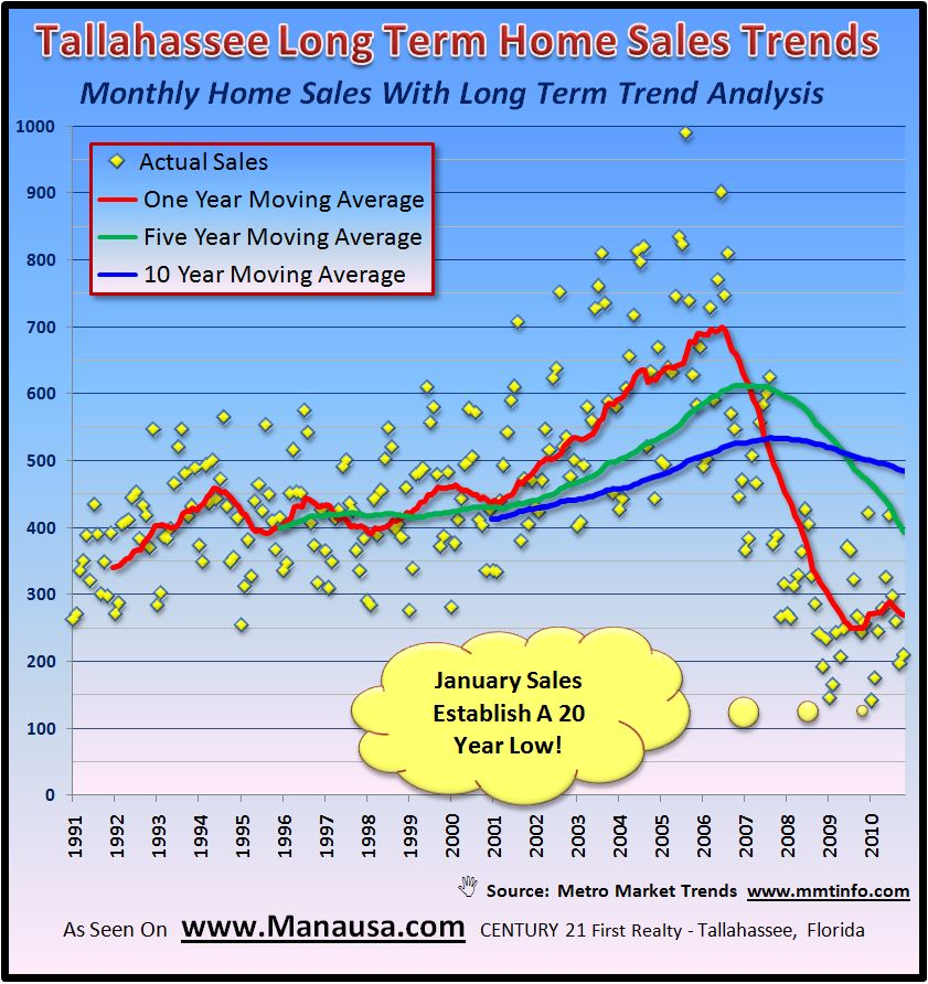 Long Term Real Estate Report Chart Tallahassee