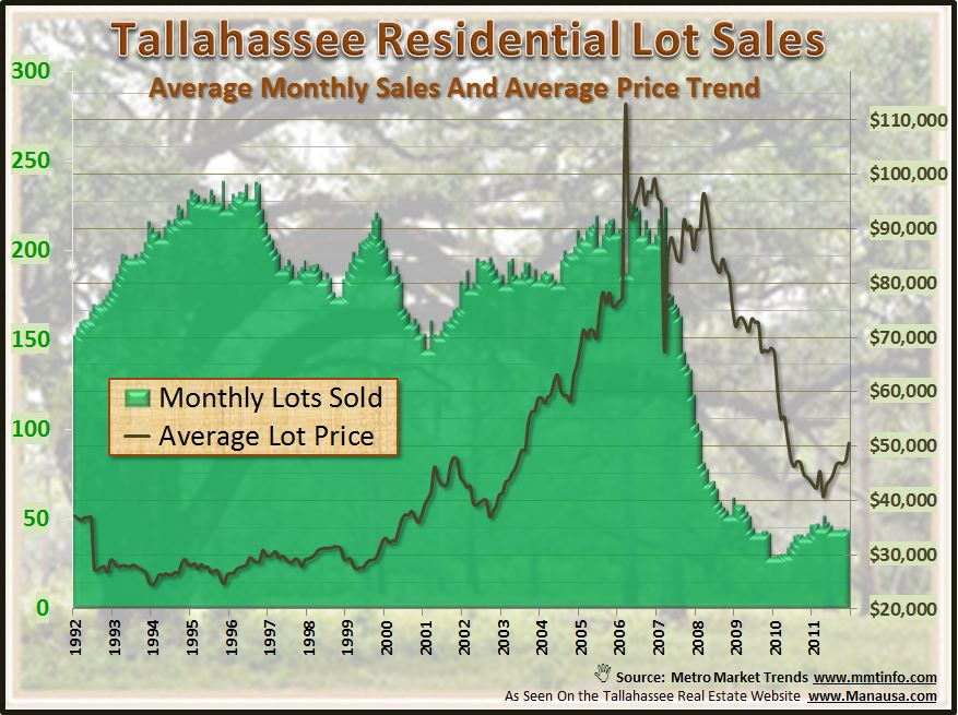 Lot and Land Sales Tallahassee Florida
