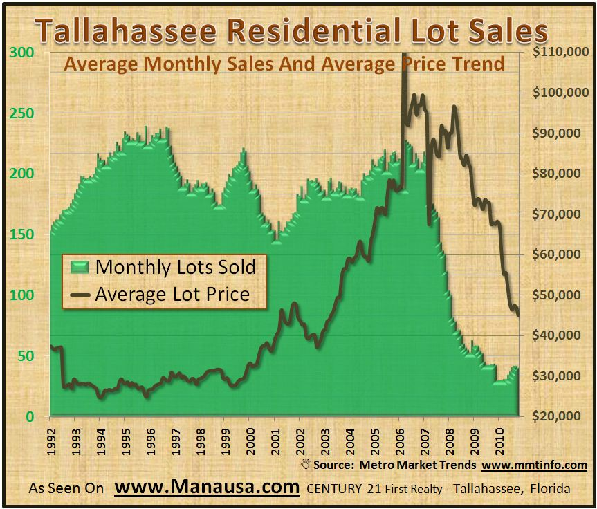 Lot Sales In Tallahassee Graph