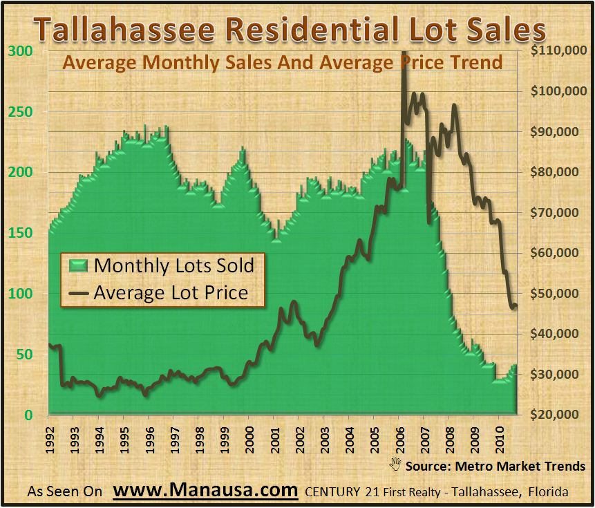 Lot Sales In Tallahassee