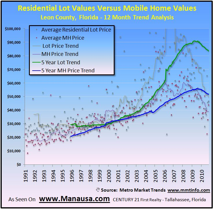Lot Values Versus Mobile Home Values In Tallahassee Graph