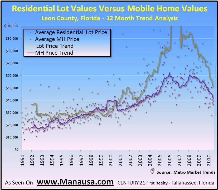 Lot Values Versus Mobile Home Values In Tallahassee