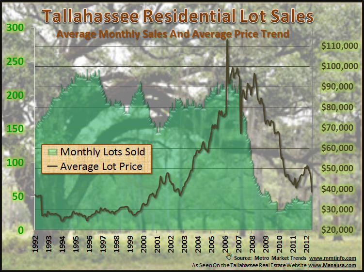 Lots And Land Sales Tallahassee Florida Joe Manausa Real Estate 1140 Capital Circle SE #12A Tallahassee, FL 32301 (850) 366-8917 www.manausa.com