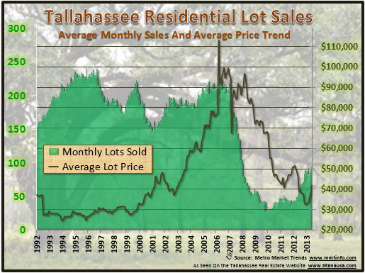 Lots For Sale In Tallahassee