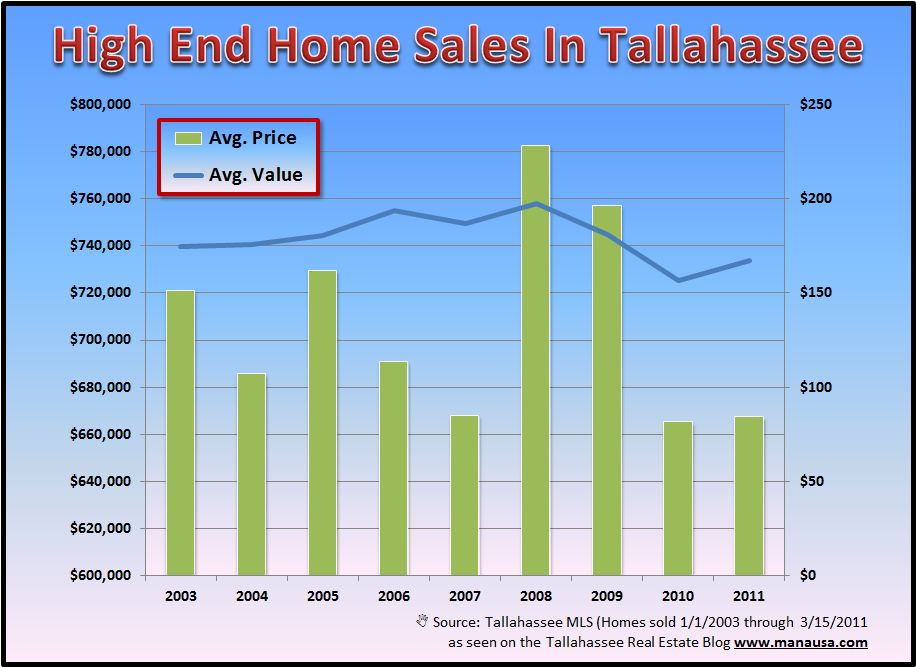 Luxury Home Sales In Tallahassee Image