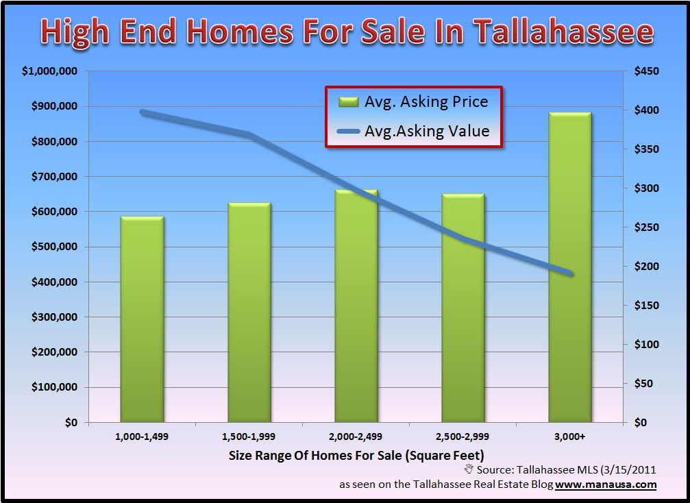 Luxury Homes For Sale In Tallahassee Image